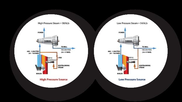 Illustration of steam saver diagram