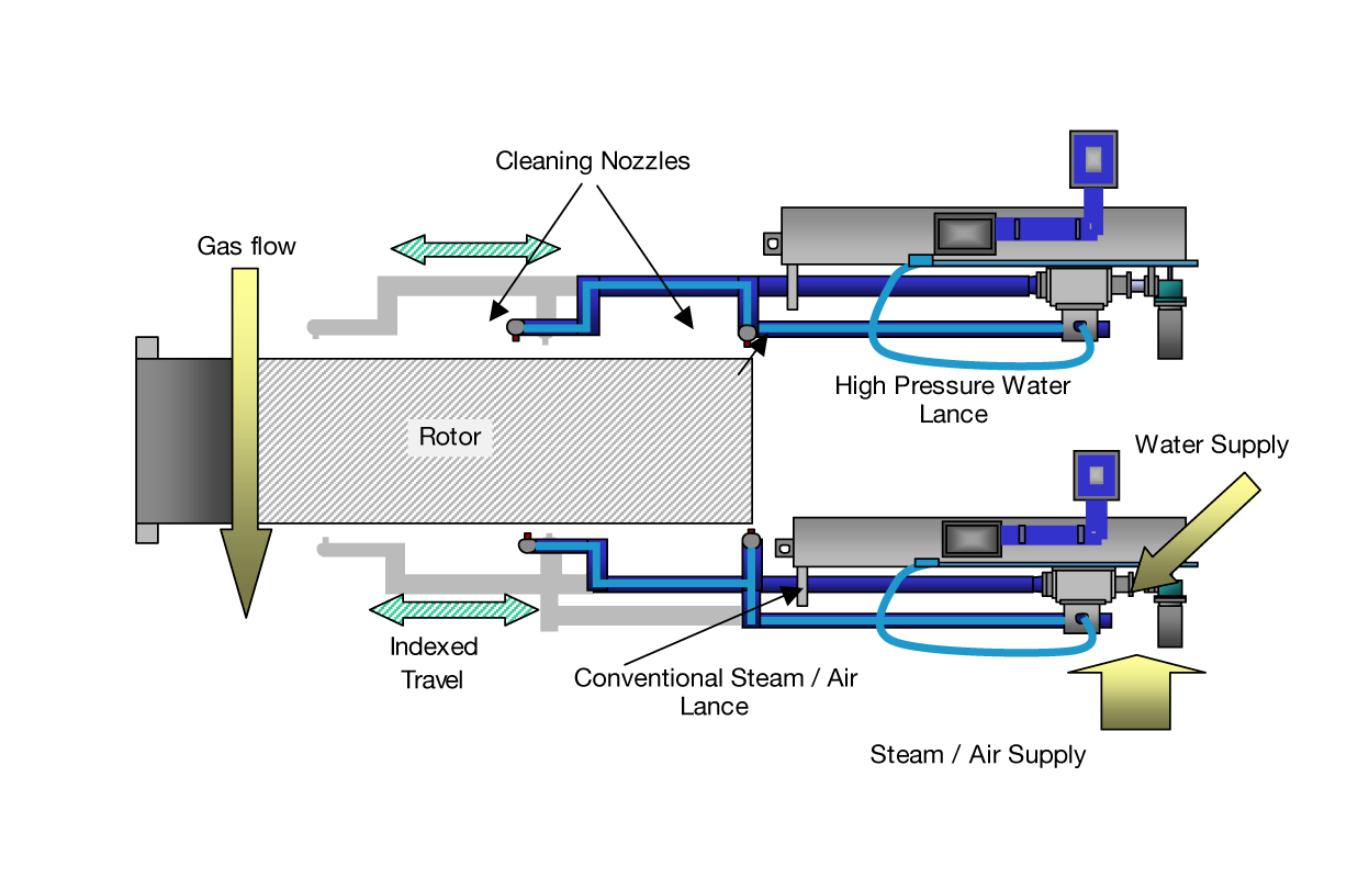 Diagram of cleaning process